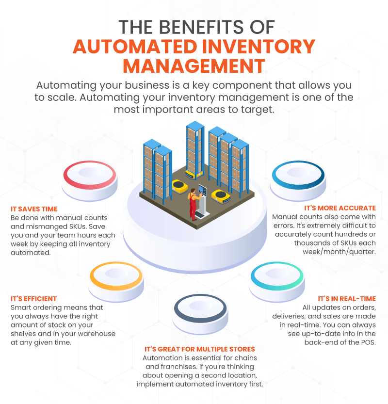 The Benefits Of Using An Inventory Management System in 2021