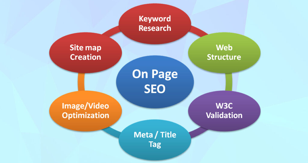 What is on-page Search Engine Optimization