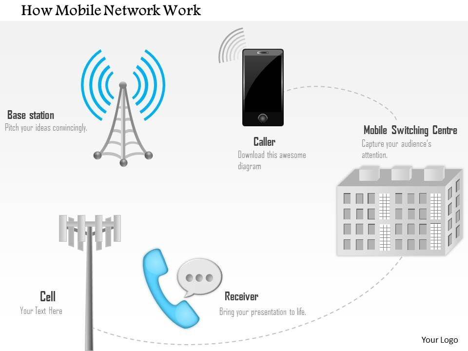 how mobile network work